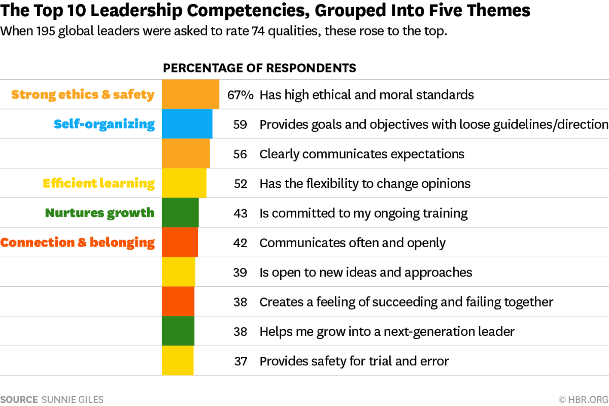 W160302_GILES_TOPTEN1-1200x800 HBR Leadership competencies
